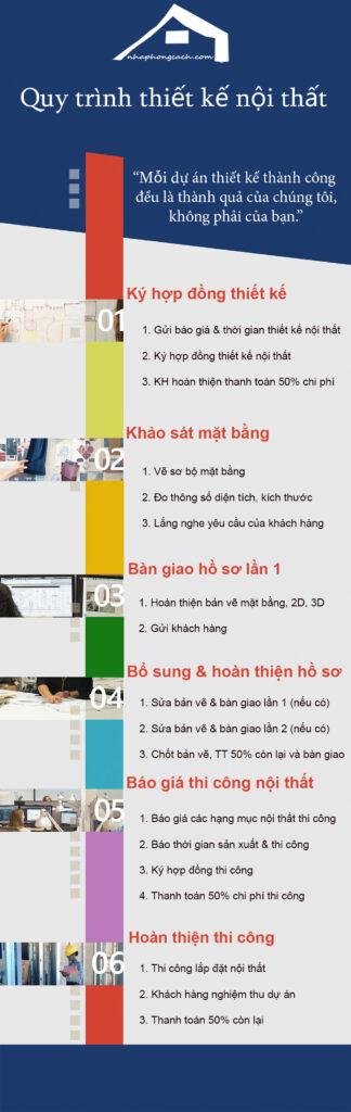 quy-trình-thiết-kế-nội-thất-nhaphongcach